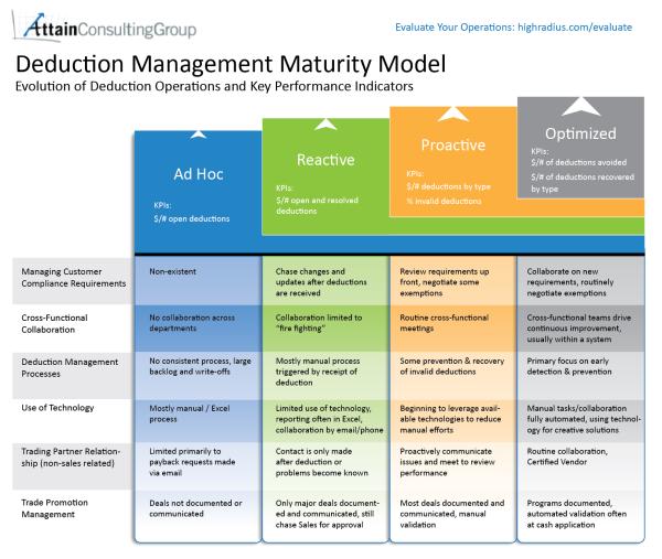 Deduction Management Maturity Model resized 600