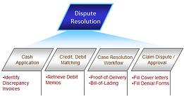 dispute resolution workflow